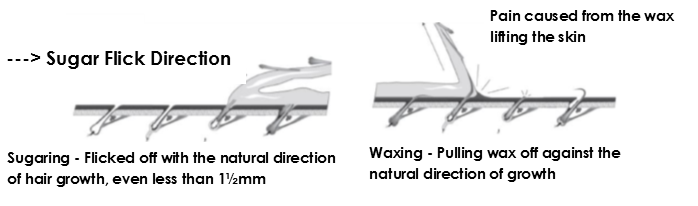 Sugaring process
